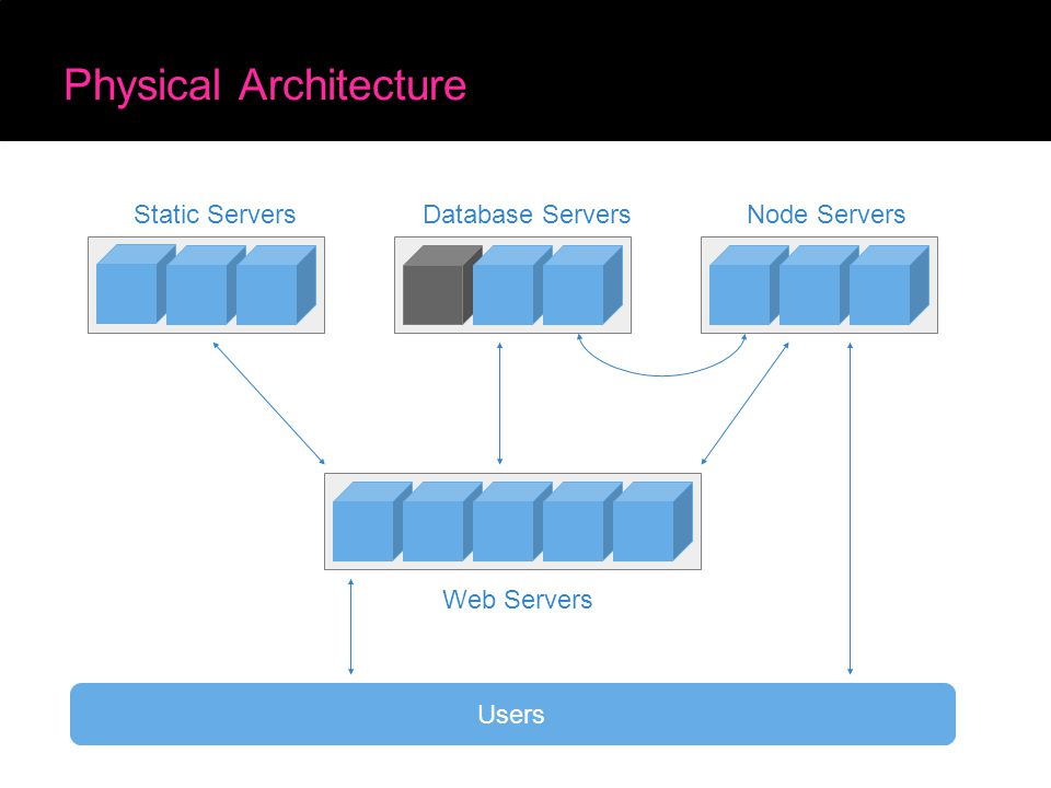 Physical Architecture Web Servers Database ServersNode ServersStatic Servers Users