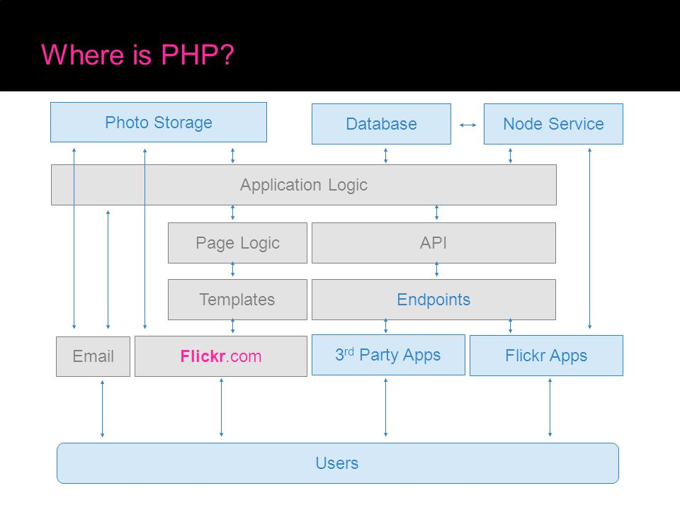 Where is PHP? Page Logic Application Logic Database Photo Storage API EndpointsTemplates Users 3 rd Party Apps Flickr Apps Node Service Flickr.com Ema