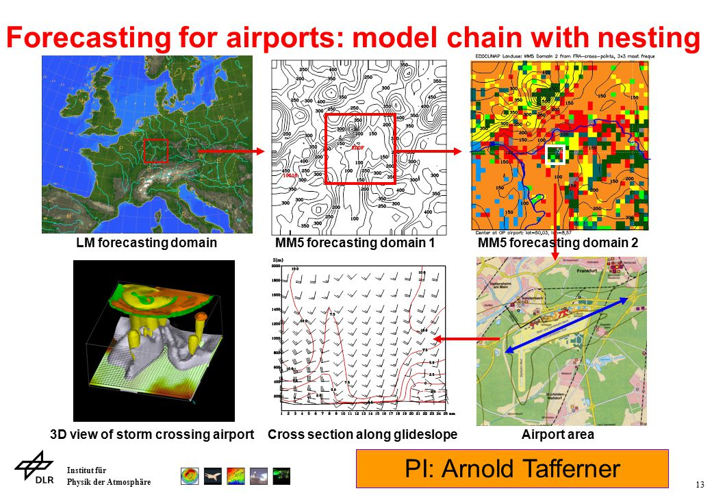 Institut für Physik der Atmosphäre 13 Cross section along glideslope LM forecasting domainMM5 forecasting domain 1MM5 forecasting domain 2 Airport area3D view of storm crossing airport Forecasting for airports: model chain with nesting PI: Arnold Tafferner