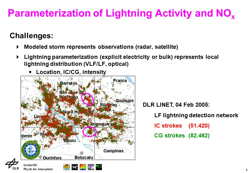 Institut für Physik der Atmosphäre 9 Challenges:  Modeled storm represents observations (radar, satellite)  Lightning parameterization (explicit electricity or bulk) represents local lightning distribution (VLF/LF, optical)  Location, IC/CG, intensity  Very limited set of observations (trace gases, e.g.