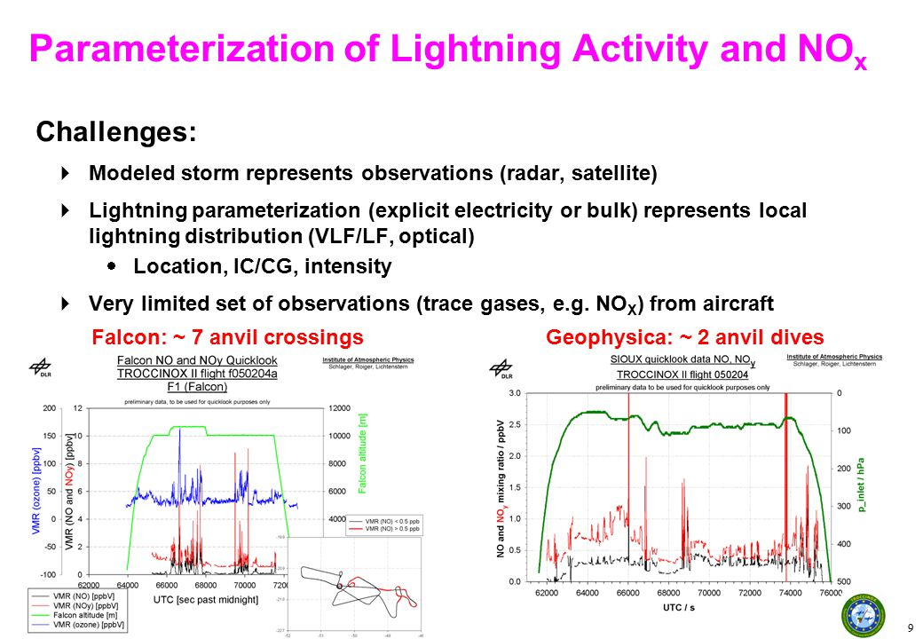 Institut für Physik der Atmosphäre 10 Challenges:  Modeled storm represents observations (radar, satellite)  Lightning parameterization (explicit electricity or bulk) represents local lightning distribution (VLF/LF, optical)  Location, IC/CG, intensity  Very limited set of observations (trace gases, e.g.
