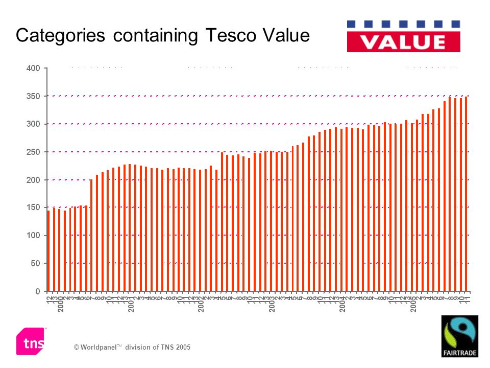 © Worldpanel TM division of TNS 2005 Categories containing Tesco Value