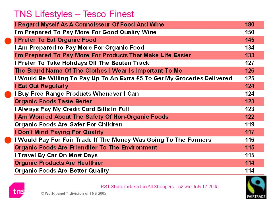 TNS Lifestyles – Tesco Finest RST Share indexed on All Shoppers – 52 w/e July 17 2005