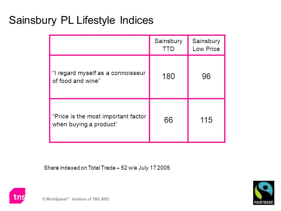 © Worldpanel TM division of TNS 2005 Sainsbury PL Lifestyle Indices Sainsbury TTD Sainsbury Low Price I regard myself as a connoisseur of food and wine 18096 Price is the most important factor when buying a product 66115 Share indexed on Total Trade – 52 w/e July 17 2005