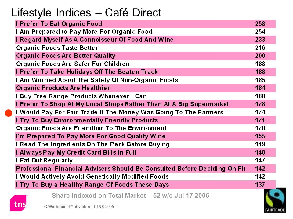 Lifestyle Indices – Café Direct Share indexed on Total Market – 52 w/e Jul 17 2005