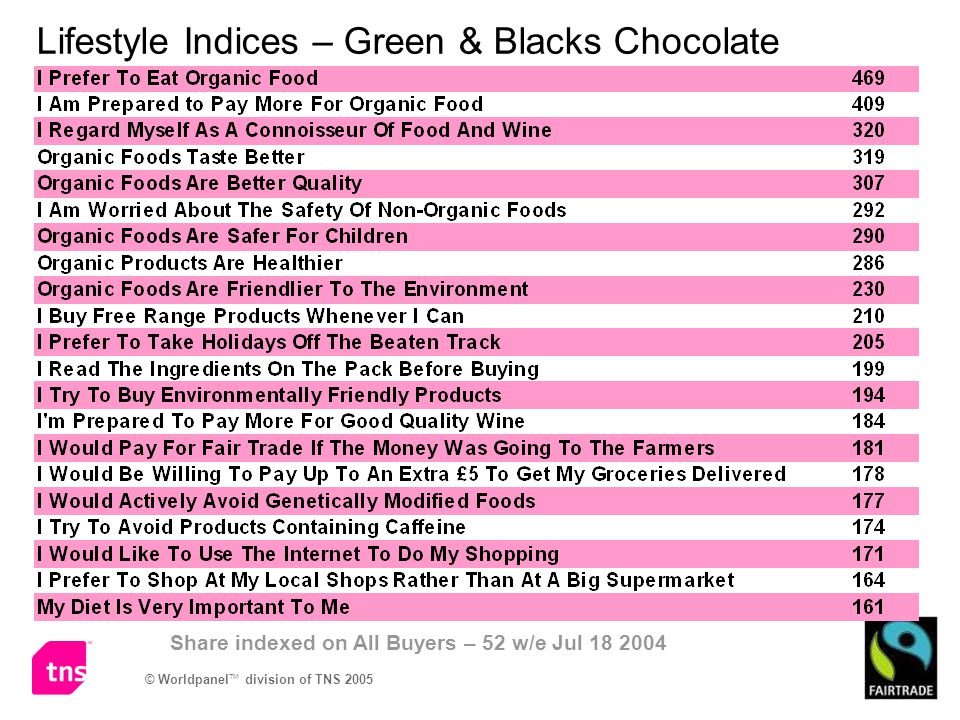 Lifestyle Indices – Green & Blacks Chocolate Share indexed on All Buyers – 52 w/e Jul 18 2004