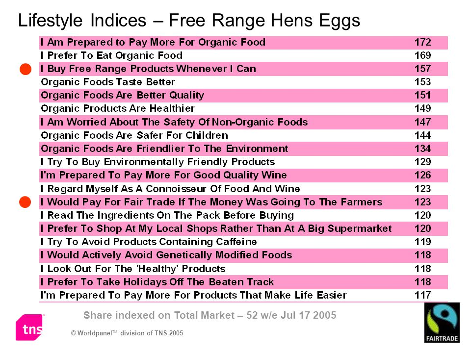 Lifestyle Indices – Free Range Hens Eggs Share indexed on Total Market – 52 w/e Jul 17 2005