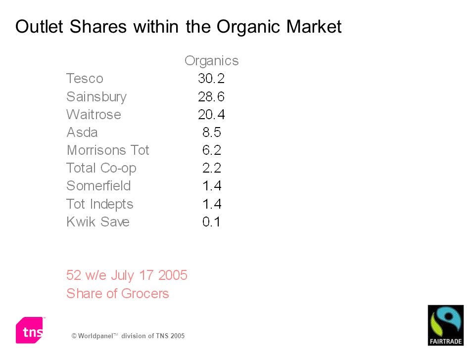 Outlet Shares within the Organic Market