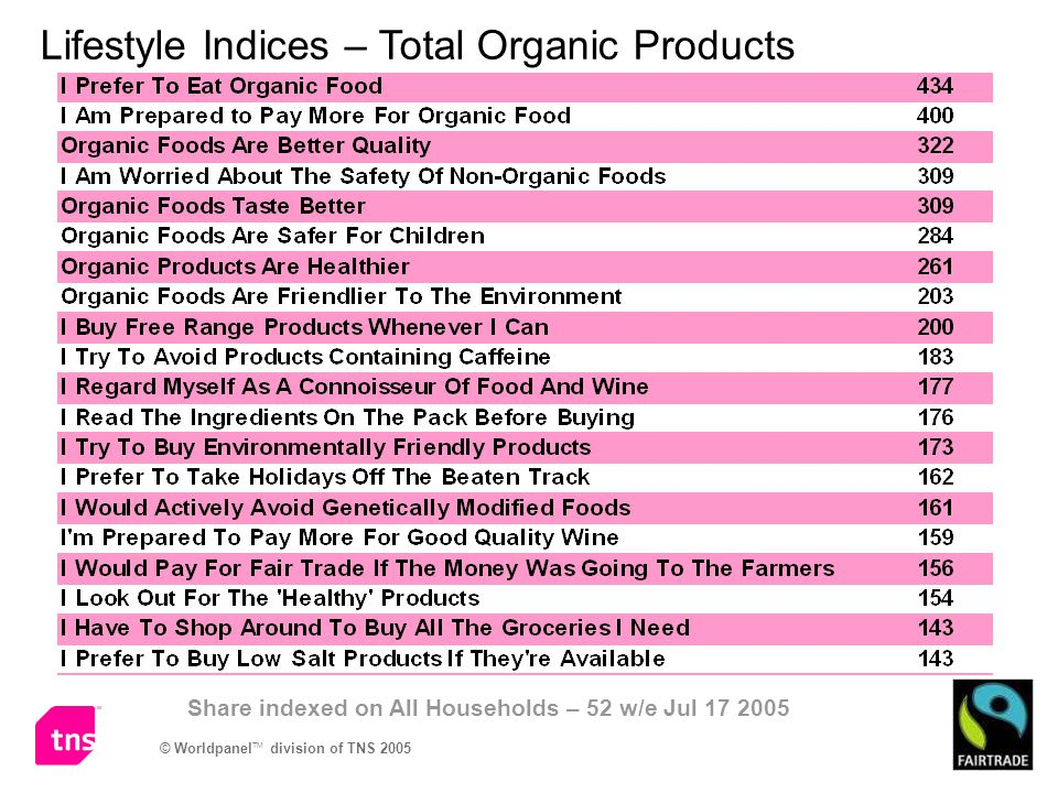 Lifestyle Indices – Total Organic Products Share indexed on All Households – 52 w/e Jul 17 2005