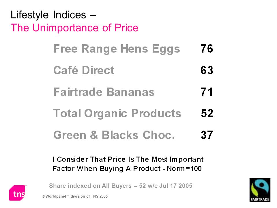 Lifestyle Indices – The Unimportance of Price Share indexed on All Buyers – 52 w/e Jul 17 2005