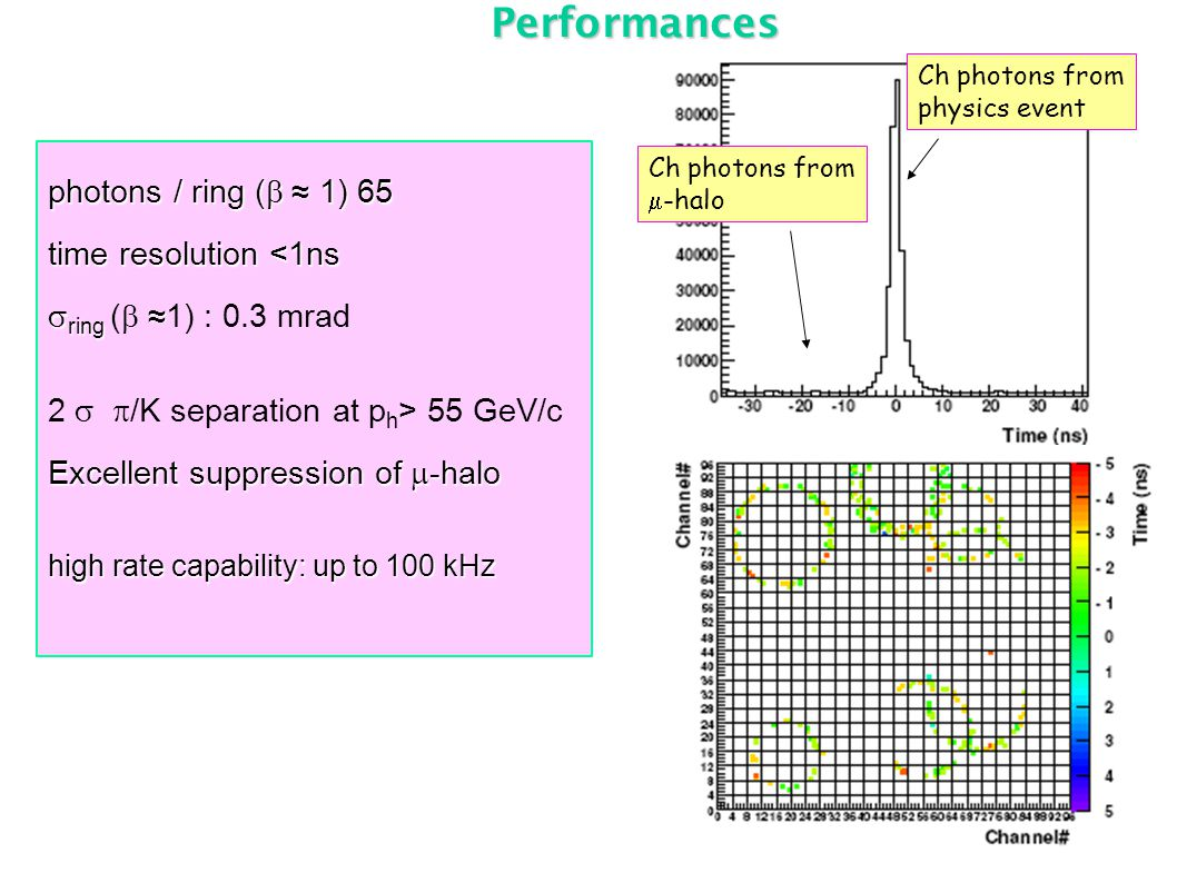 Performances photons / ring (  ≈ 1) 65 time resolution <1ns  ring ≈  ring (  ≈1) : 0.3 mrad 2   /K separation at p h > 55 GeV/c Excellent suppression of  -halo high rate capability: up to 100 kHz Ch photons from physics event Ch photons from  -halo