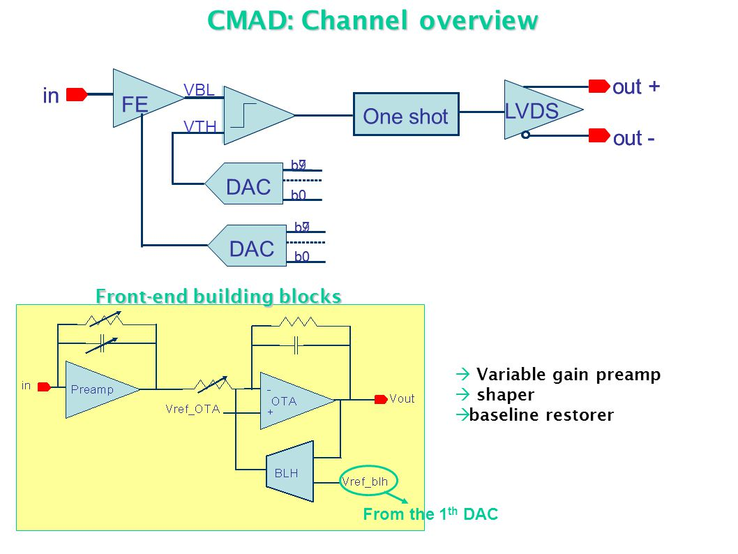 CMAD:Channel overview CMAD: Channel overview From the 1 th DAC  Variable gain preamp  shaper  baseline restorer Front-end building blocks