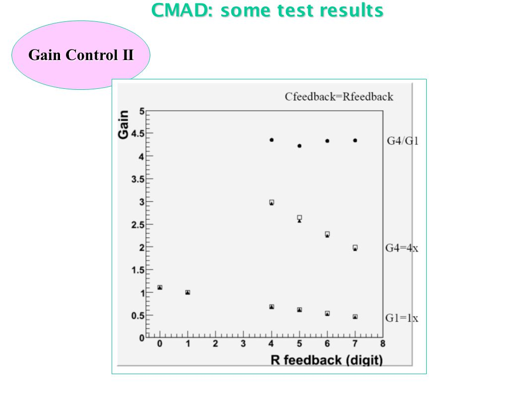 CMAD: some test results Gain Control II