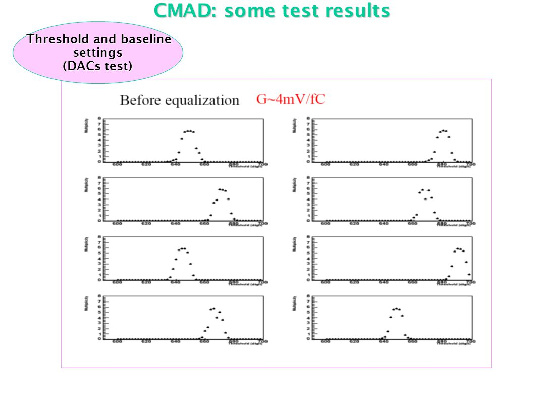 CMAD: some test results Threshold and baseline Threshold and baselinesettings (DACs test)