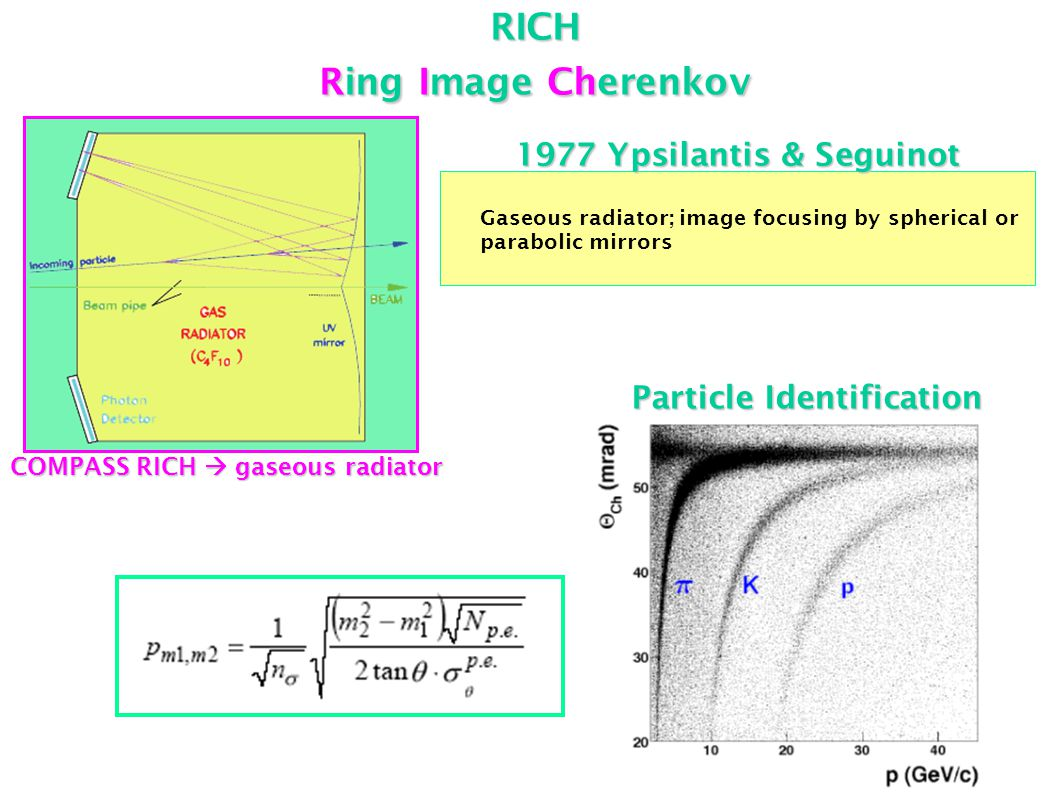 RICH Ring Image Cherenkov Gaseous radiator; image focusing by spherical or parabolic mirrors 1977 Ypsilantis & Seguinot COMPASS RICH  gaseous radiator Particle Identification