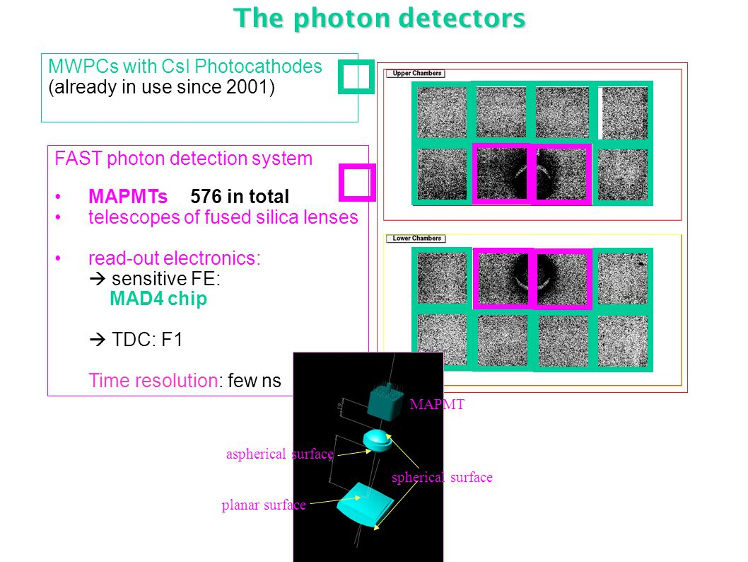 The photon detectors FAST photon detection system MAPMTs 576 in total telescopes of fused silica lenses read-out electronics:  sensitive FE: MAD4 chip  TDC: F1 Time resolution: few ns MWPCs with CsI Photocathodes (already in use since 2001) spherical surface aspherical surface planar surface MAPMT
