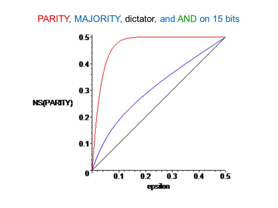 PARITY, MAJORITY, dictator, and AND on 15 bits