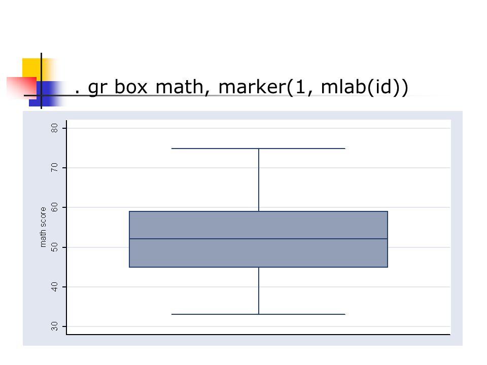 . gr box math, marker(1, mlab(id))