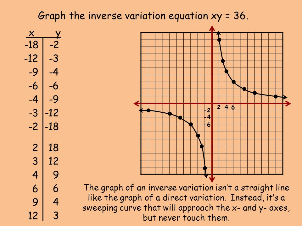 246 -2 -4 -6 Graph the inverse variation equation xy = 36. -4 -3 -9 -12 -4 -9 -12 -6 -3 x y -2 -18 2 18 312 4 9 6 6 9 4 3 -18 -2 The graph of an inver