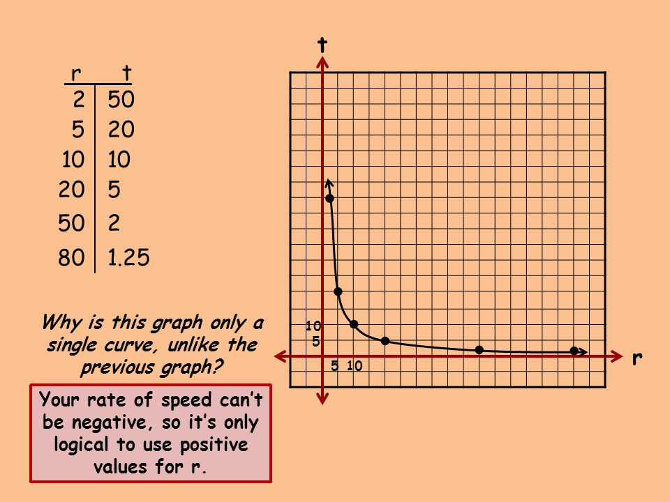 510 5 50 10 5 2 520 r t 2 50 80 1.25 Why is this graph only a single curve, unlike the previous graph? Your rate of speed can't be negative, so it's o