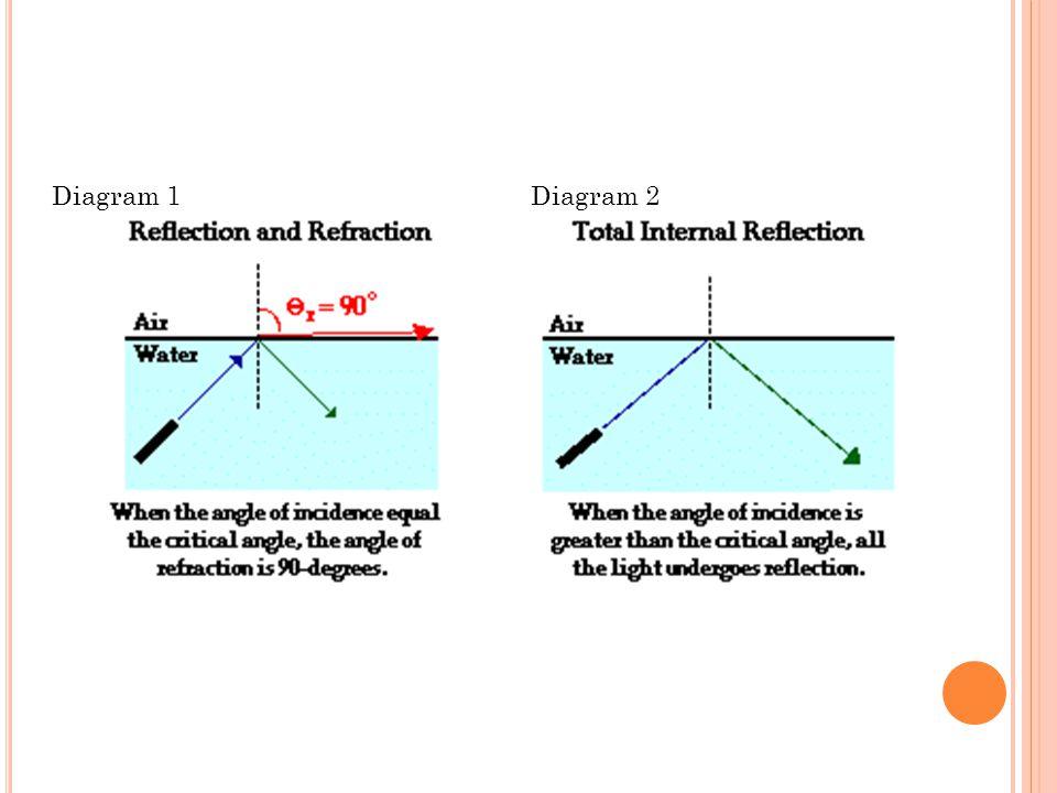 Diagram 1Diagram 2