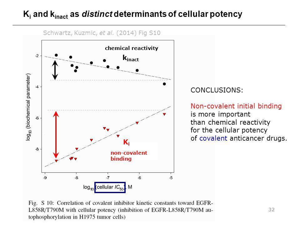 Binding Constants & Mechanisms pt. 332 K i and k inact as distinct determinants of cellular potency Schwartz, Kuzmic, et al. (2014) Fig S10 CONCLUSION