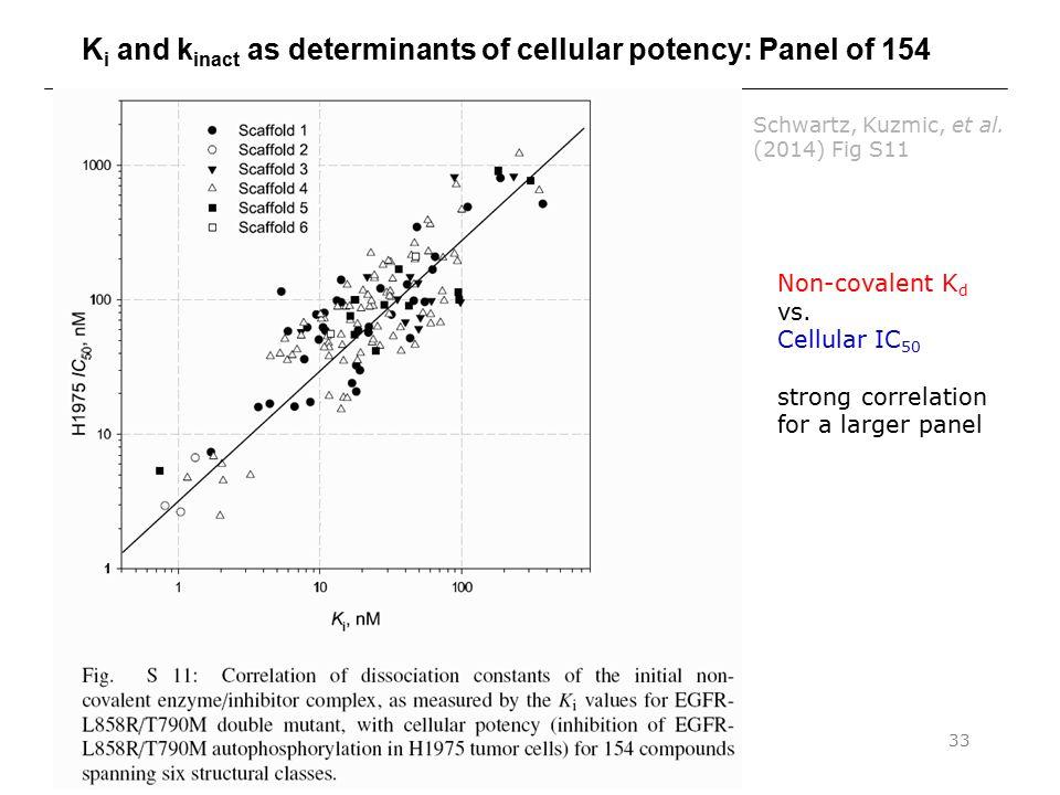 Binding Constants & Mechanisms pt. 333 K i and k inact as determinants of cellular potency: Panel of 154 Schwartz, Kuzmic, et al. (2014) Fig S11 Non-c