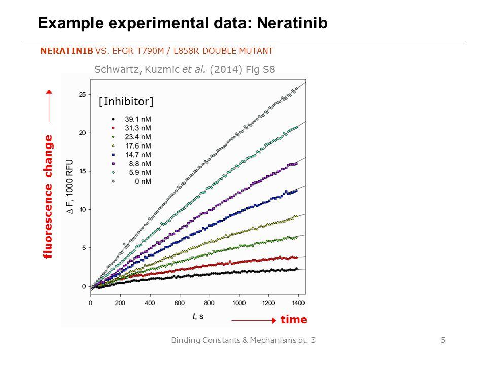 Binding Constants & Mechanisms pt. 35 Example experimental data: Neratinib [Inhibitor] NERATINIB VS. EFGR T790M / L858R DOUBLE MUTANT time fluorescenc