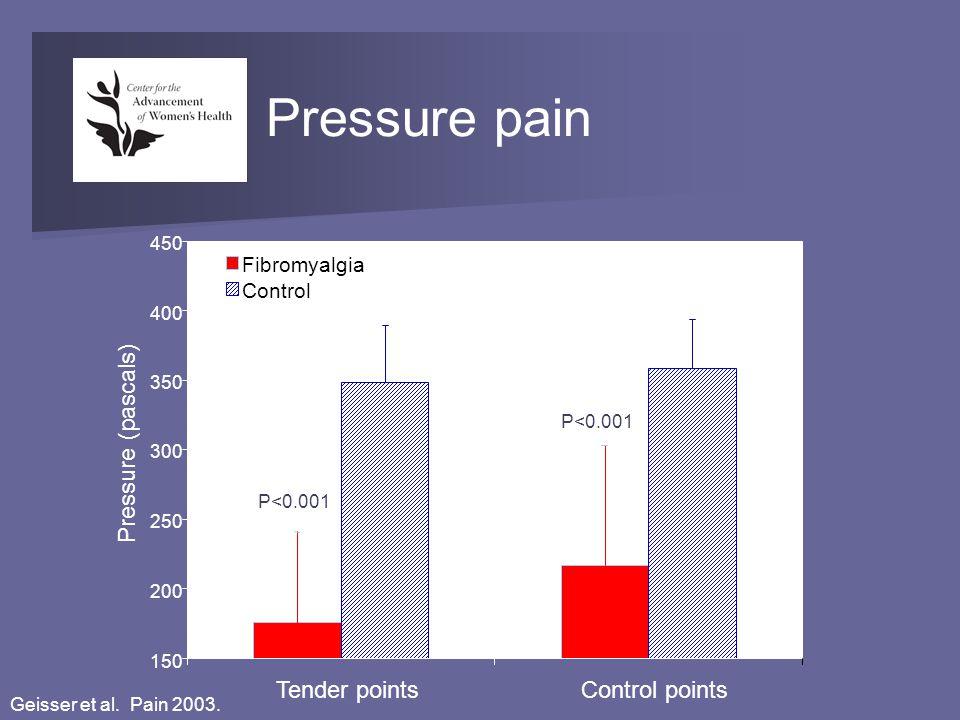 Pressure pain 150 200 250 300 350 400 450 Tender pointsControl points Pressure (pascals) Fibromyalgia Control P<0.001 Geisser et al. Pain 2003.