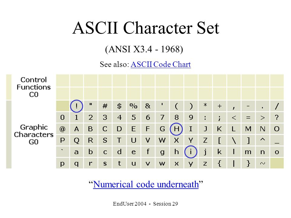 EndUser 2004 - Session 29 ASCII Character Set (ANSI X3.4 - 1968) Numerical code underneath Numerical code underneath See also: ASCII Code ChartASCII Code Chart