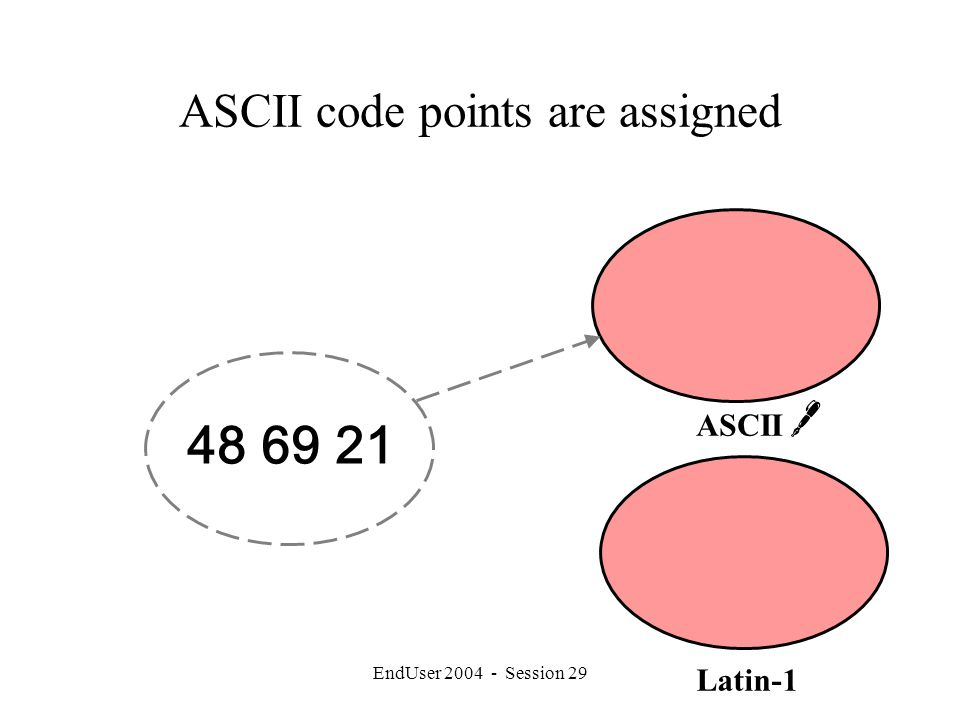 EndUser 2004 - Session 29 ASCII code points are assigned 48 69 21 Latin-1 ASCII