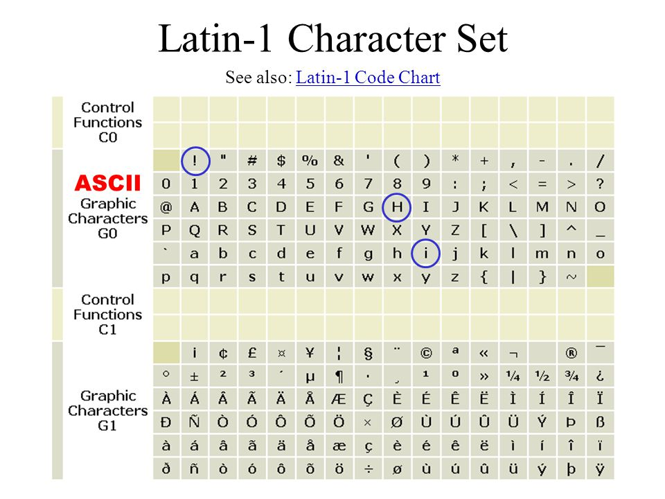 Latin-1 Character Set See also: Latin-1 Code ChartLatin-1 Code Chart ASCII