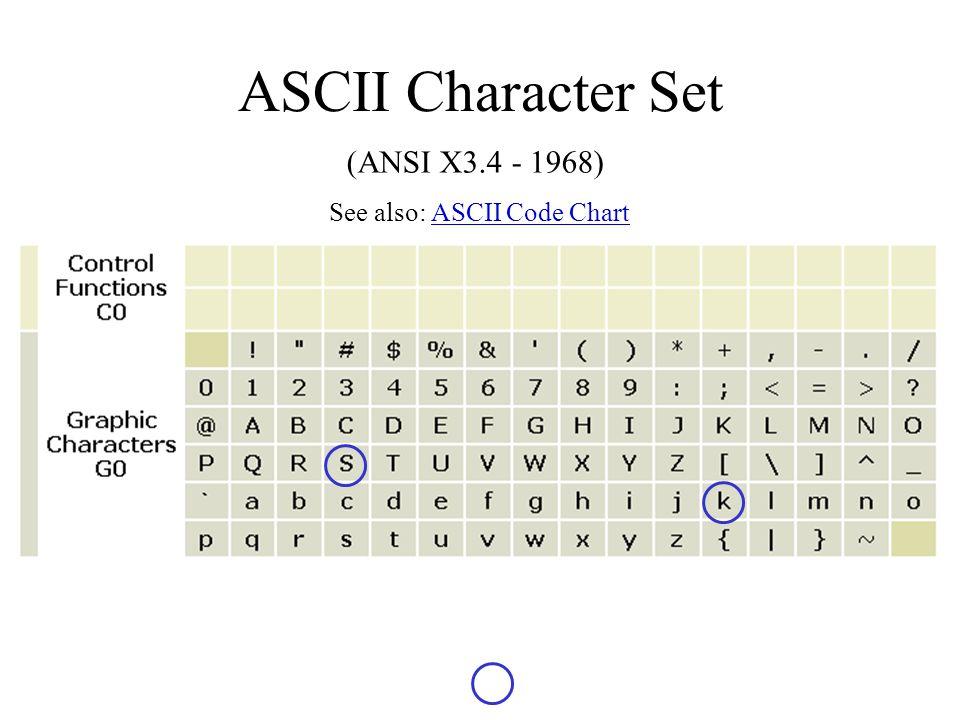 ASCII Character Set (ANSI X3.4 - 1968) See also: ASCII Code ChartASCII Code Chart