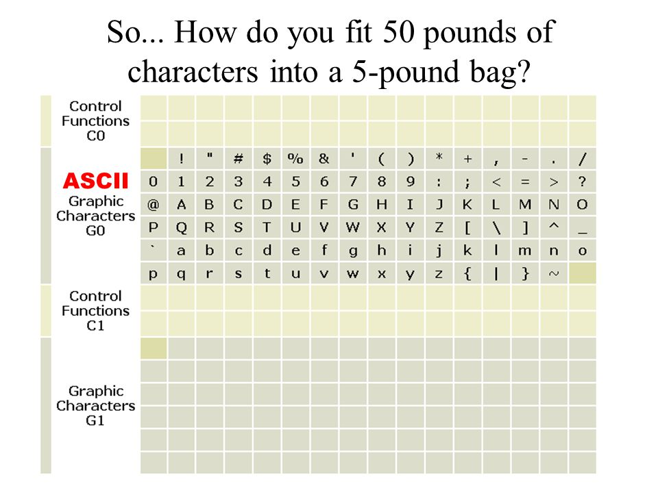 So... How do you fit 50 pounds of characters into a 5-pound bag? ASCII