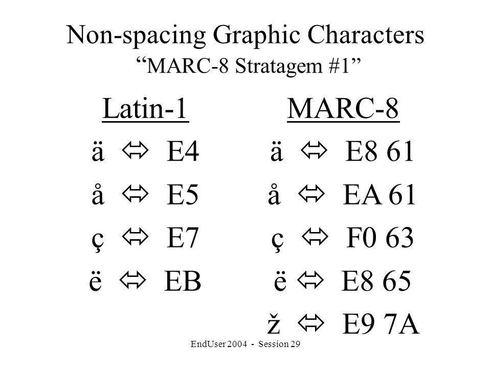 EndUser 2004 - Session 29 Non-spacing Graphic Characters MARC-8 Stratagem #1 Latin-1 ä  E4 å  E5 ç  E7 ë  EB MARC-8 ä  E8 61 å  EA 61 ç  F0 63 ë  E8 65 ž  E9 7A