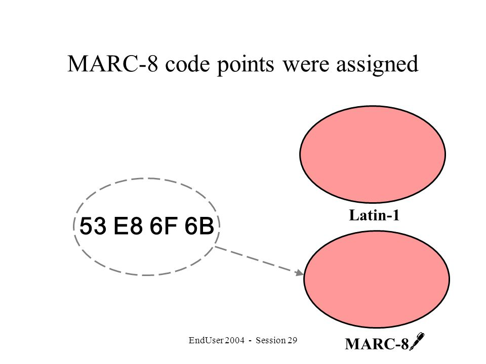 EndUser 2004 - Session 29 MARC-8 code points were assigned 53 E8 6F 6B MARC-8 Latin-1