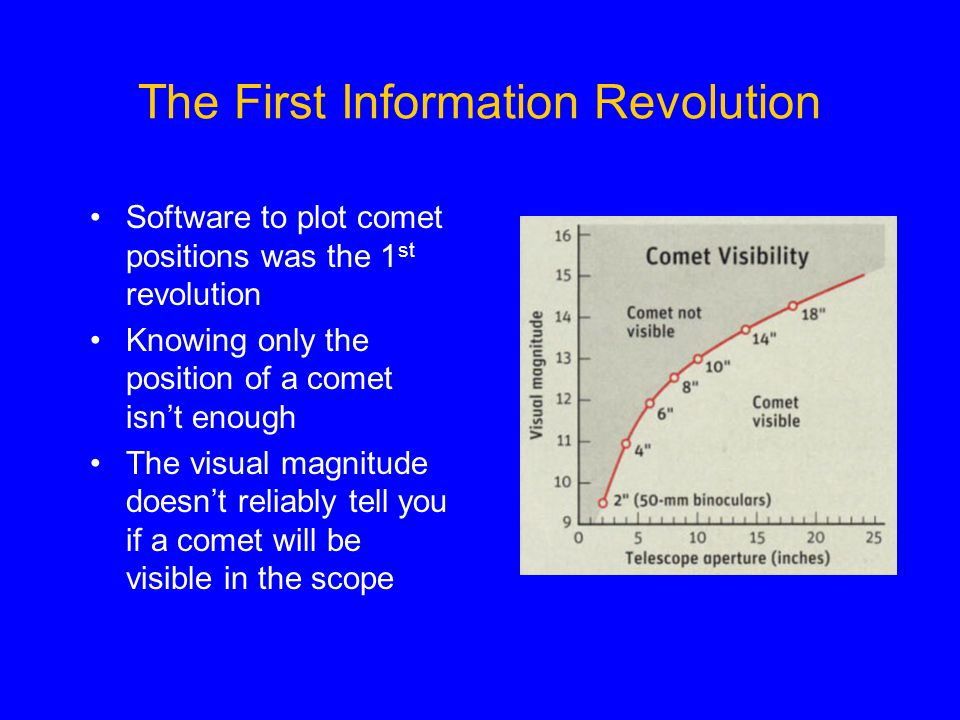 The First Information Revolution Software to plot comet positions was the 1 st revolution Knowing only the position of a comet isn't enough The visual magnitude doesn't reliably tell you if a comet will be visible in the scope