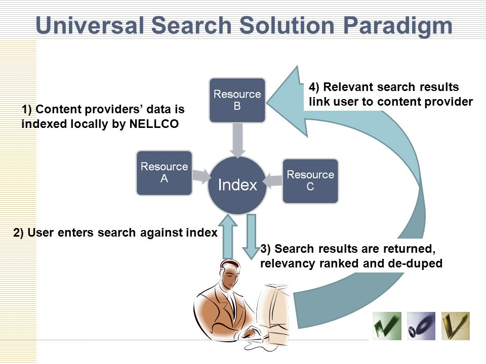 Universal Search Solution Paradigm 1) Content providers' data is indexed locally by NELLCO 2) User enters search against index 3) Search results are returned, relevancy ranked and de-duped 4) Relevant search results link user to content provider