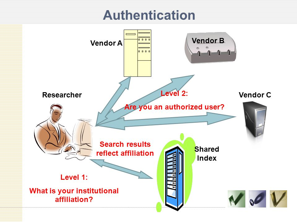 Authentication Vendor A Vendor B Vendor CResearcher Shared Index Level 1: What is your institutional affiliation.