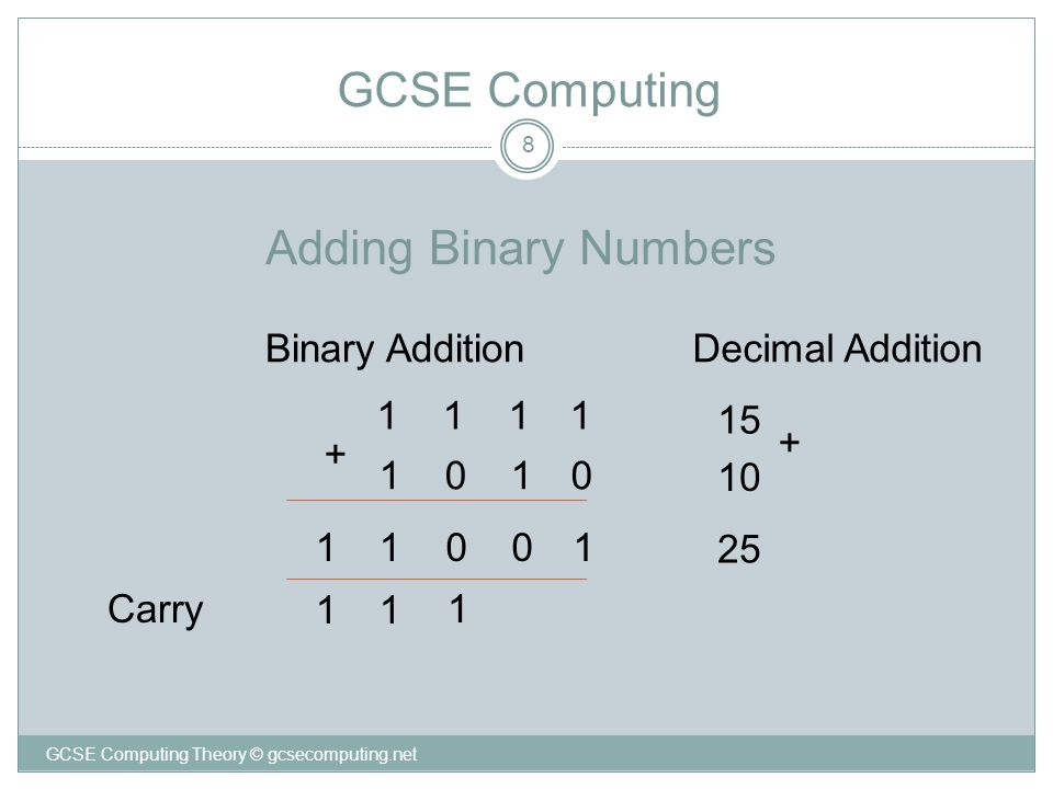 Adding Binary Numbers 8 1111 1010 1001 1 Carry 15 10 25 + + Decimal AdditionBinary Addition 1 GCSE Computing 1 1 GCSE Computing Theory © gcsecomputing.net