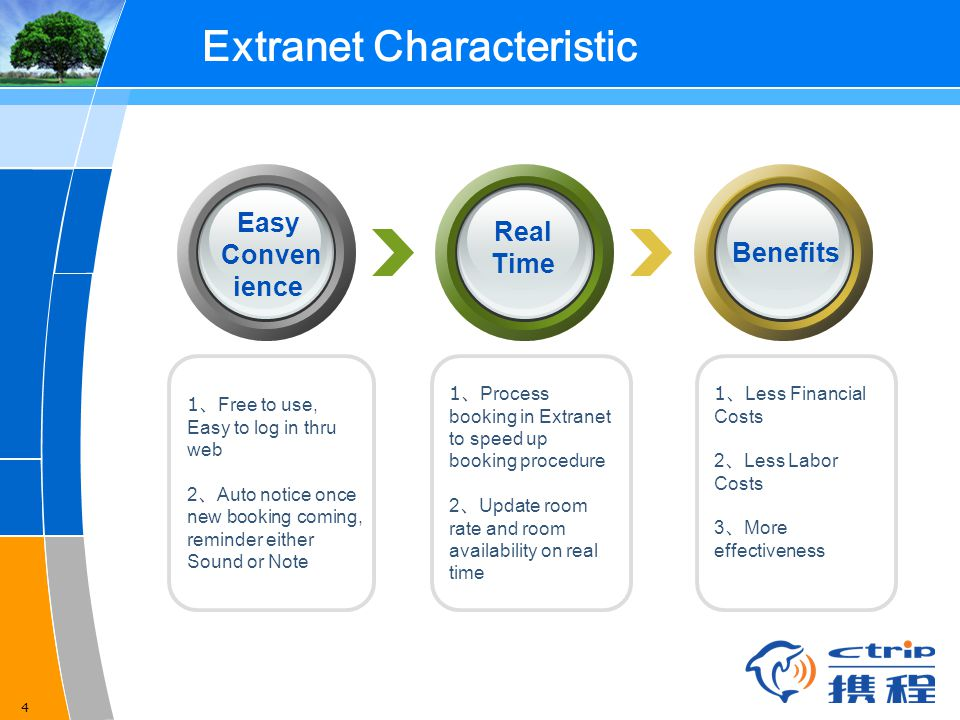 4 Extranet Characteristic 1 、 Process booking in Extranet to speed up booking procedure 2 、 Update room rate and room availability on real time 1 、 Free to use, Easy to log in thru web 2 、 Auto notice once new booking coming, reminder either Sound or Note 1 、 Less Financial Costs 2 、 Less Labor Costs 3 、 More effectiveness Easy Conven ience Real Time Benefits