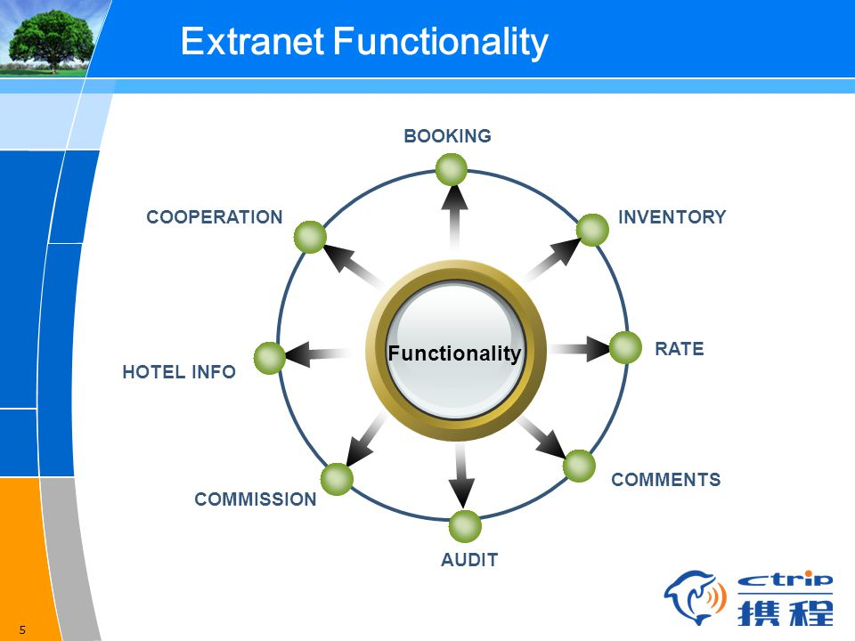 5 Extranet Functionality Functionality INVENTORY BOOKING RATE COMMENTS HOTEL INFO COMMISSION COOPERATION AUDIT
