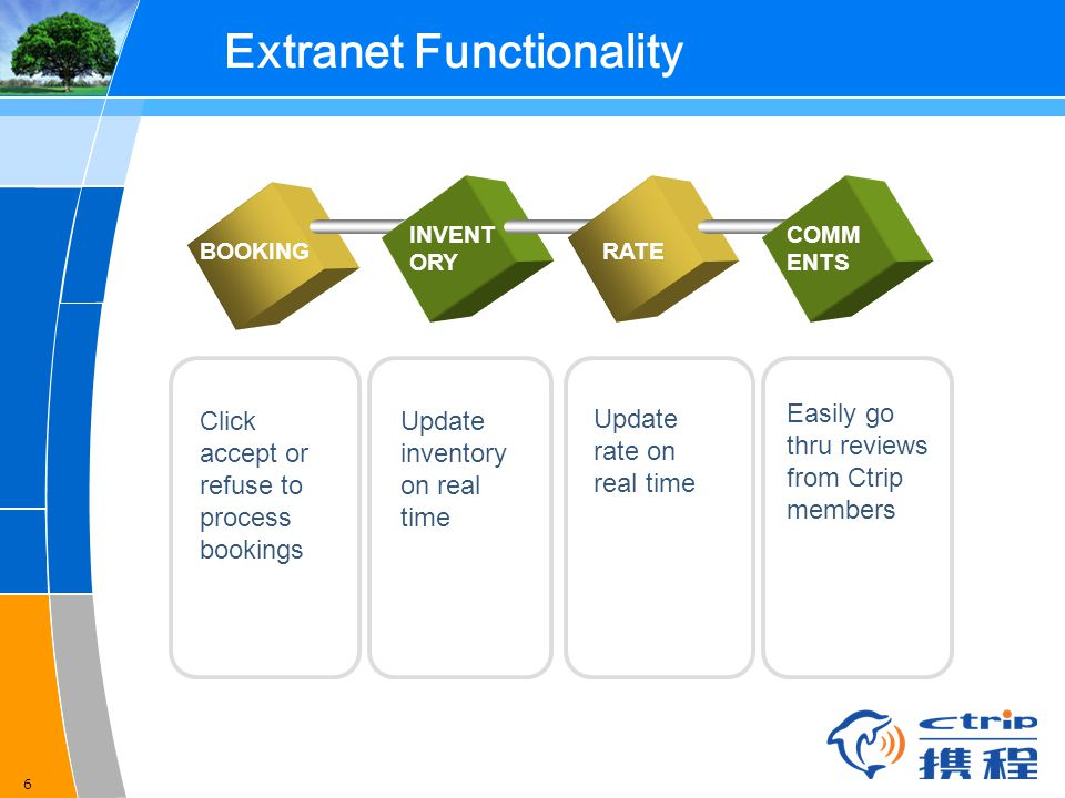 6 Extranet Functionality BOOKING INVENT ORY RATE COMM ENTS Easily go thru reviews from Ctrip members Click accept or refuse to process bookings Update inventory on real time Update rate on real time