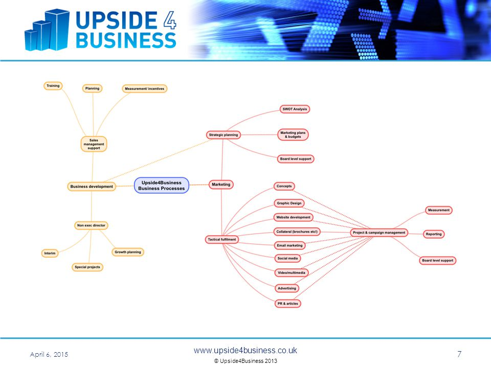 © Upside4Business 2013 April 6,