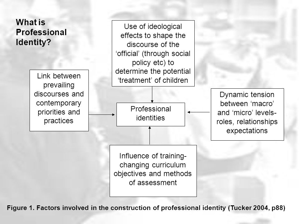 Professional identities Use of ideological effects to shape the discourse of the 'official' (through social policy etc) to determine the potential 'treatment' of children Link between prevailing discourses and contemporary priorities and practices Dynamic tension between 'macro' and 'micro' levels- roles, relationships expectations Influence of training- changing curriculum objectives and methods of assessment Figure 1.