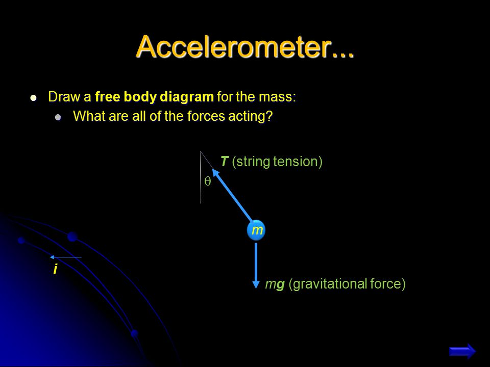 Problem: Accelerometer A weight of mass m is hung from the ceiling of a car with a massless string. The car travels on a horizontal road, and has an a
