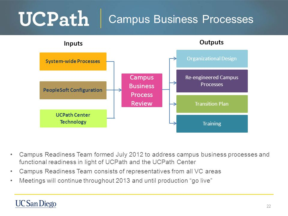 Campus Business Processes Campus Readiness Team formed July 2012 to address campus business processes and functional readiness in light of UCPath and the UCPath Center Campus Readiness Team consists of representatives from all VC areas Meetings will continue throughout 2013 and until production go live 22 Campus Business Process Review System-wide Processes PeopleSoft Configuration UCPath Center Technology Organizational Design Re-engineered Campus Processes Transition Plan Training Inputs Outputs
