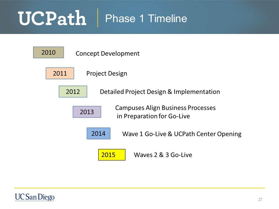 Phase 1 Timeline 27