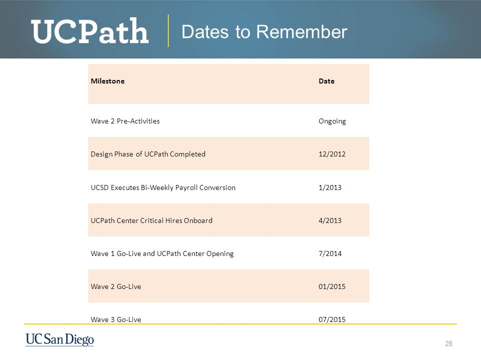 Dates to Remember 28 Milestone Date Wave 2 Pre-Activities Ongoing Design Phase of UCPath Completed 12/2012 UCSD Executes Bi-Weekly Payroll Conversion 1/2013 UCPath Center Critical Hires Onboard 4/2013 Wave 1 Go-Live and UCPath Center Opening 7/2014 Wave 2 Go-Live 01/2015 Wave 3 Go-Live 07/2015
