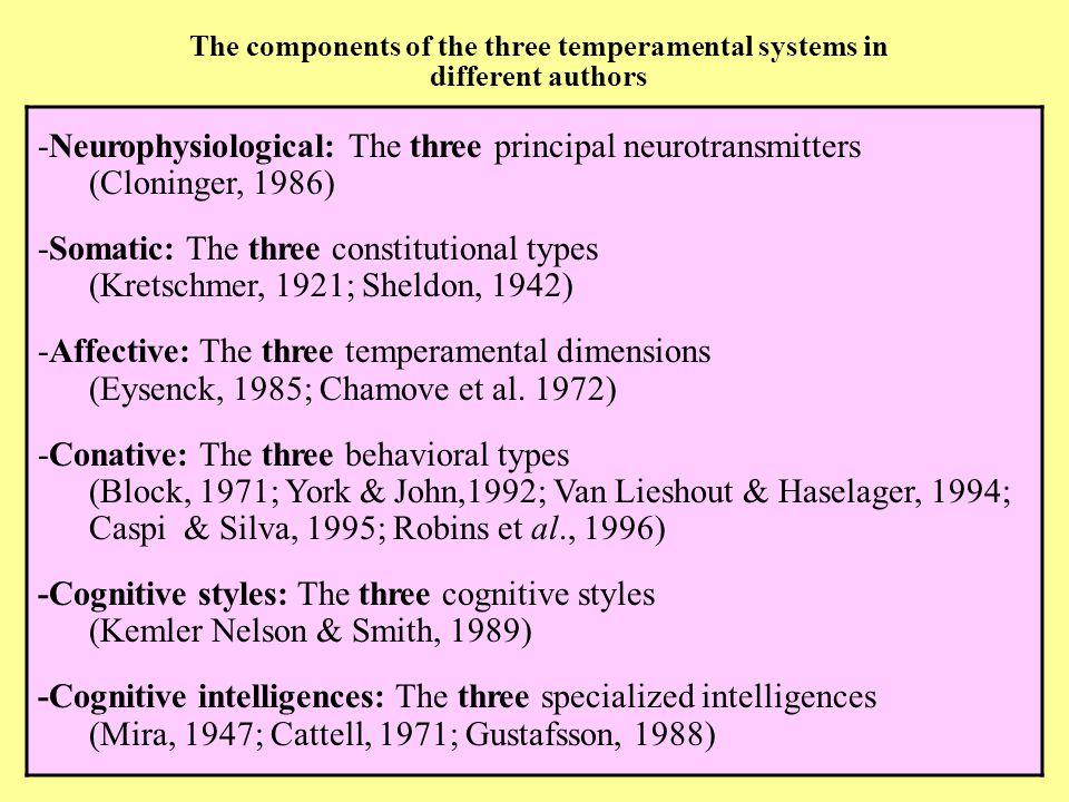 The components of the three temperamental systems in different authors Neurofisiológicos: Los tres principales neurotransmisores (Cloninger, 1993) Somáticos: Los tres tipos constitucionales (Kretschmer, 1922, Sheldon, 1942) Afectivos : Las tres dimensiones PEN (Eysenck, 1985) -Neurophysiological: The three principal neurotransmitters (Cloninger, 1986) -Somatic: The three constitutional types (Kretschmer, 1921; Sheldon, 1942) -Affective: The three temperamental dimensions (Eysenck, 1985; Chamove et al.